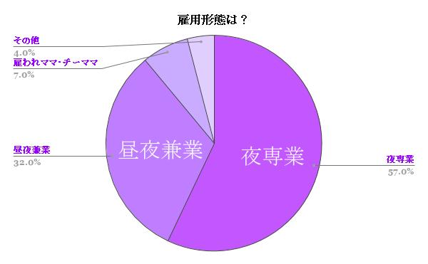 雇用形態は?アンケート結果グラフ画像